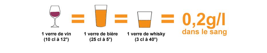 alcool grammes